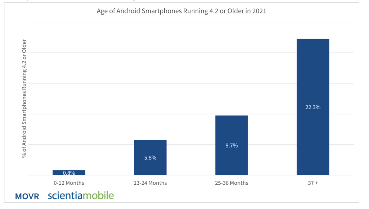 Android age running 4.2 and older.png