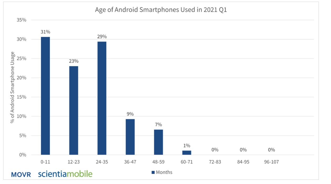 Android age.png