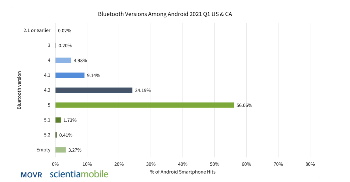 Bluetooth among Android.png