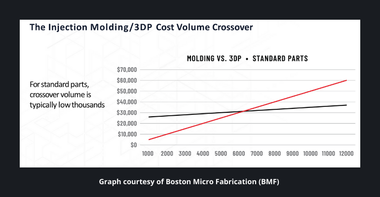 3D printing cost graph
