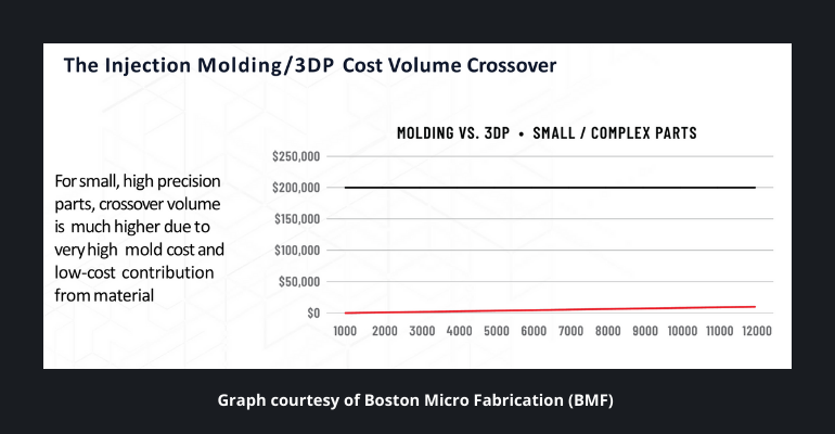 3D printing cost graph for high precision parts