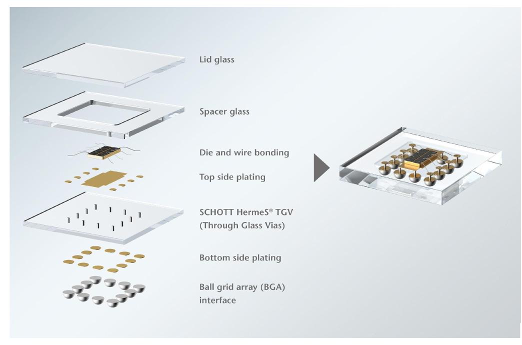 Glass Micro Bonding diagram miniaturization