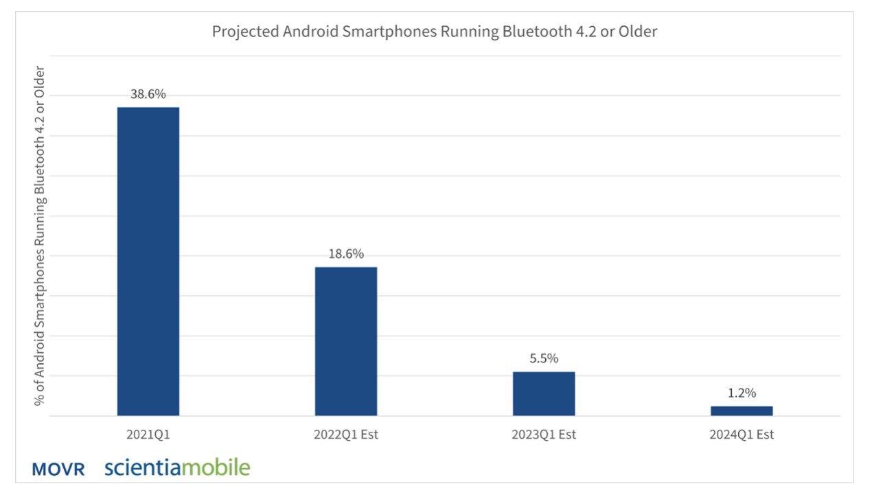 Projected Android age running 4.2 and older.png