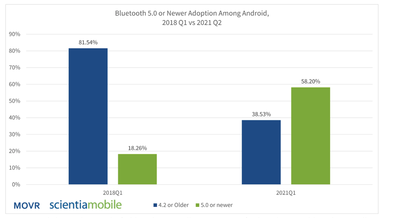 bluetooth 5 among androids.png
