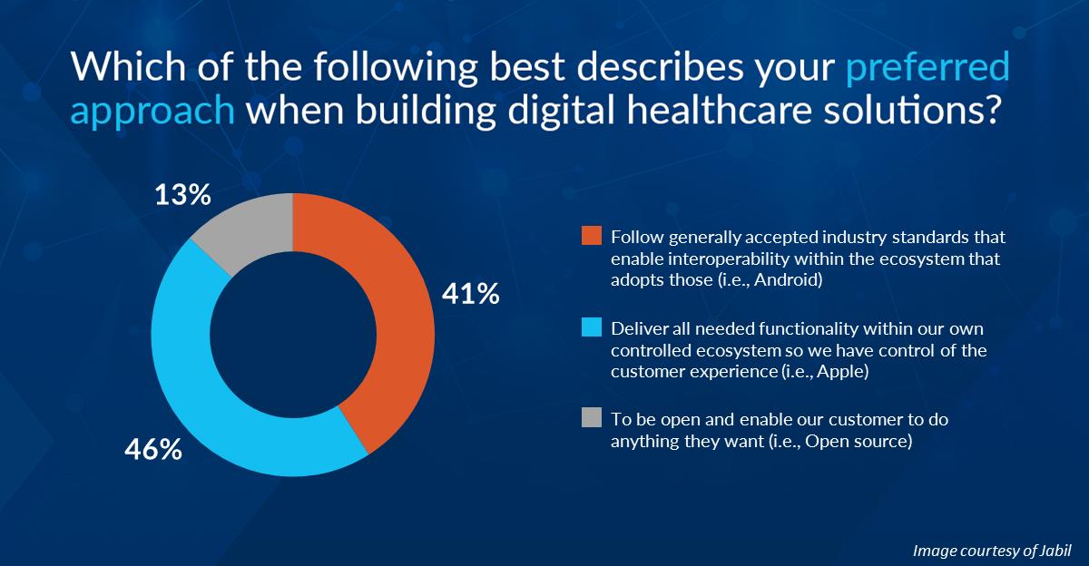 jabil-digital-health-survey-preferred-method.PNG