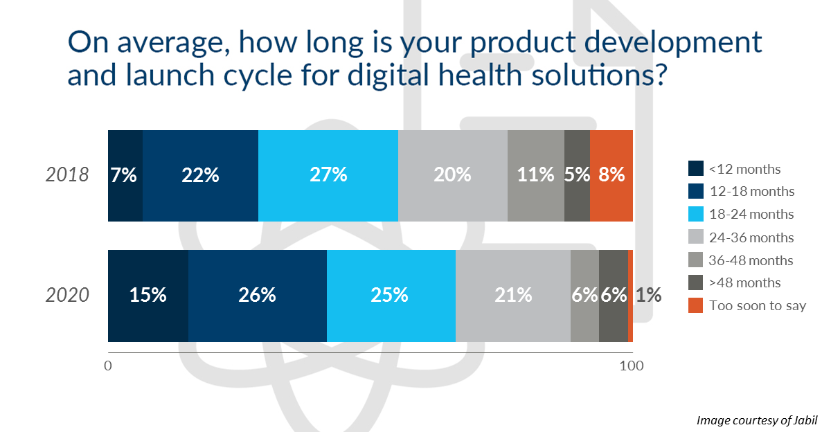 jabil-digital-health-survey-product-development.PNG
