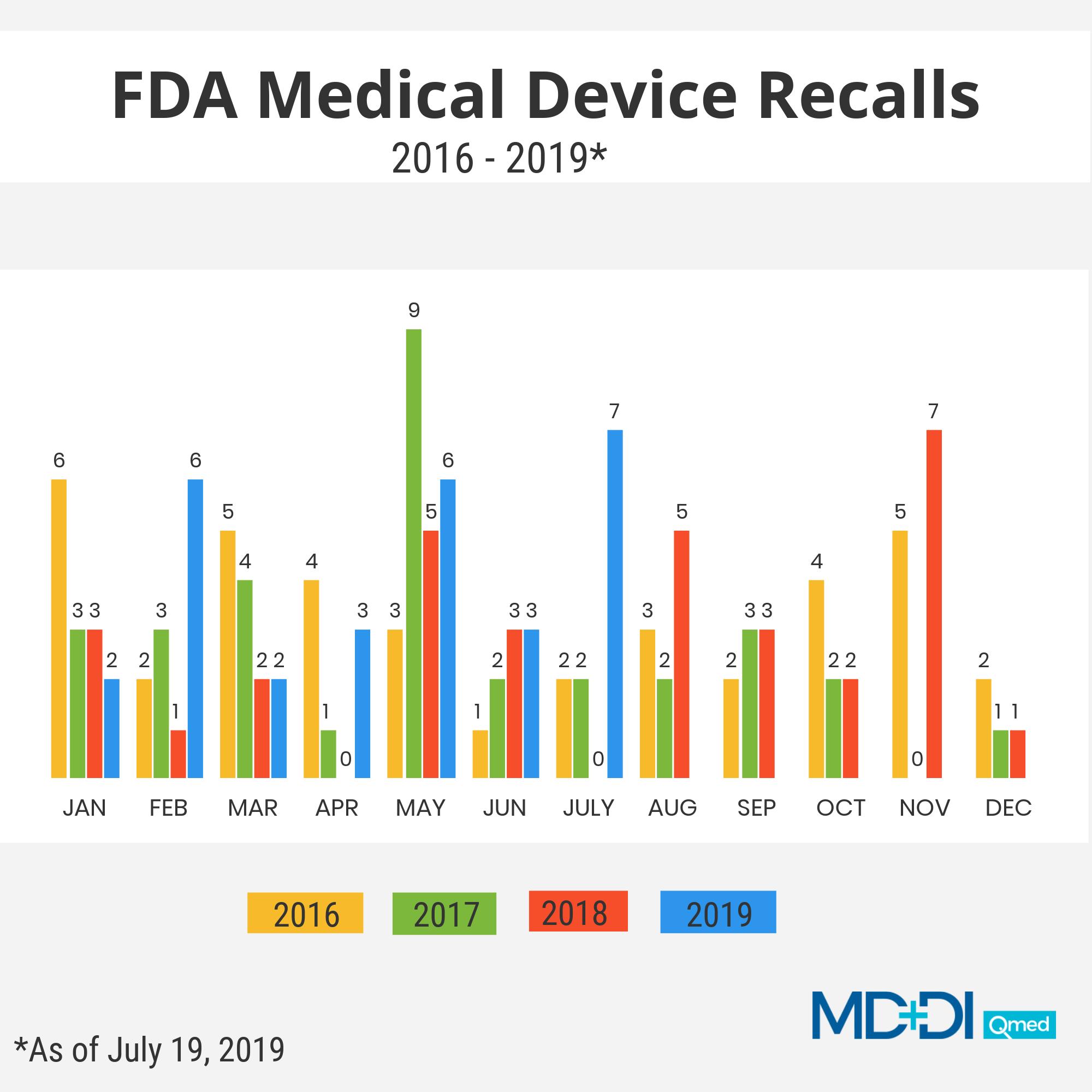 FDA medical device recalls