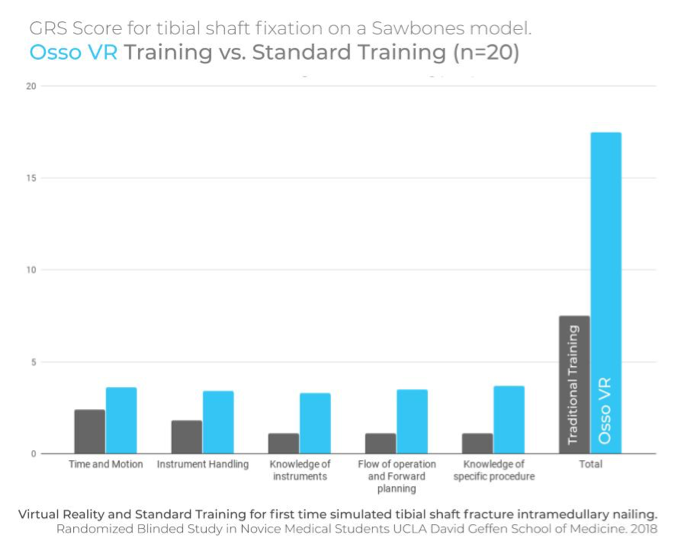 Osso VR UCLA Study graphic