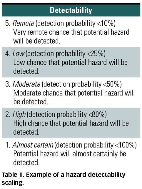 Risk Analysis: Beyond Probability And Severity | Mddi Online