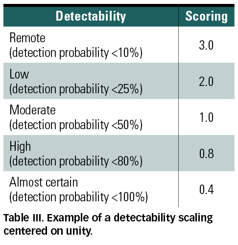 medical device reliability and associated areas dhillon b s