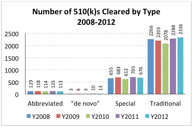 The Vast Majority Of 510k Submissions Between  Were Submitted Directly To Fda For Review On November 21 1998 Fda Began Accepting 510k