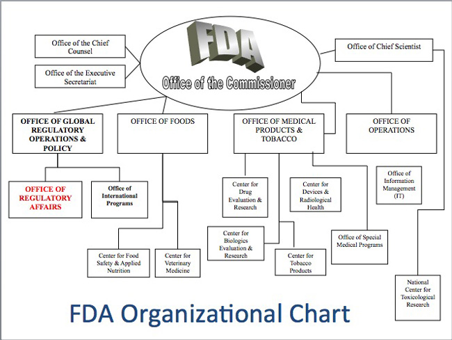 fda imports slideshow new organization chart mddi online