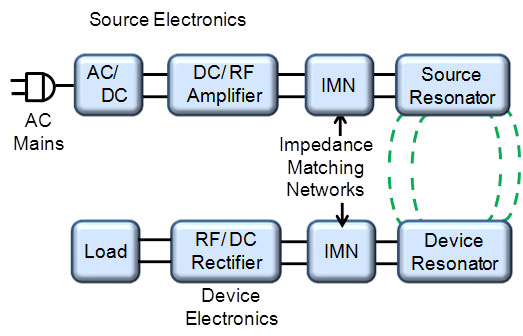 Wireless Power For Medical Devices Mddi Online
