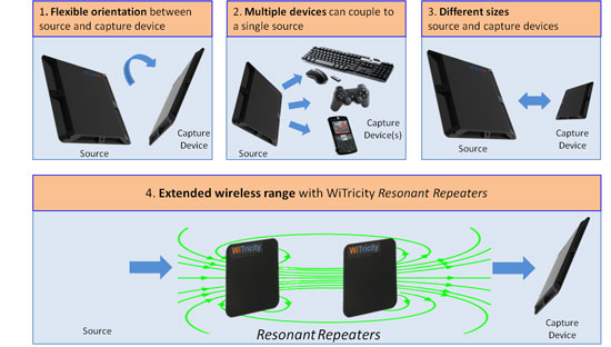 Wireless Power For Medical Devices | MDDI Online