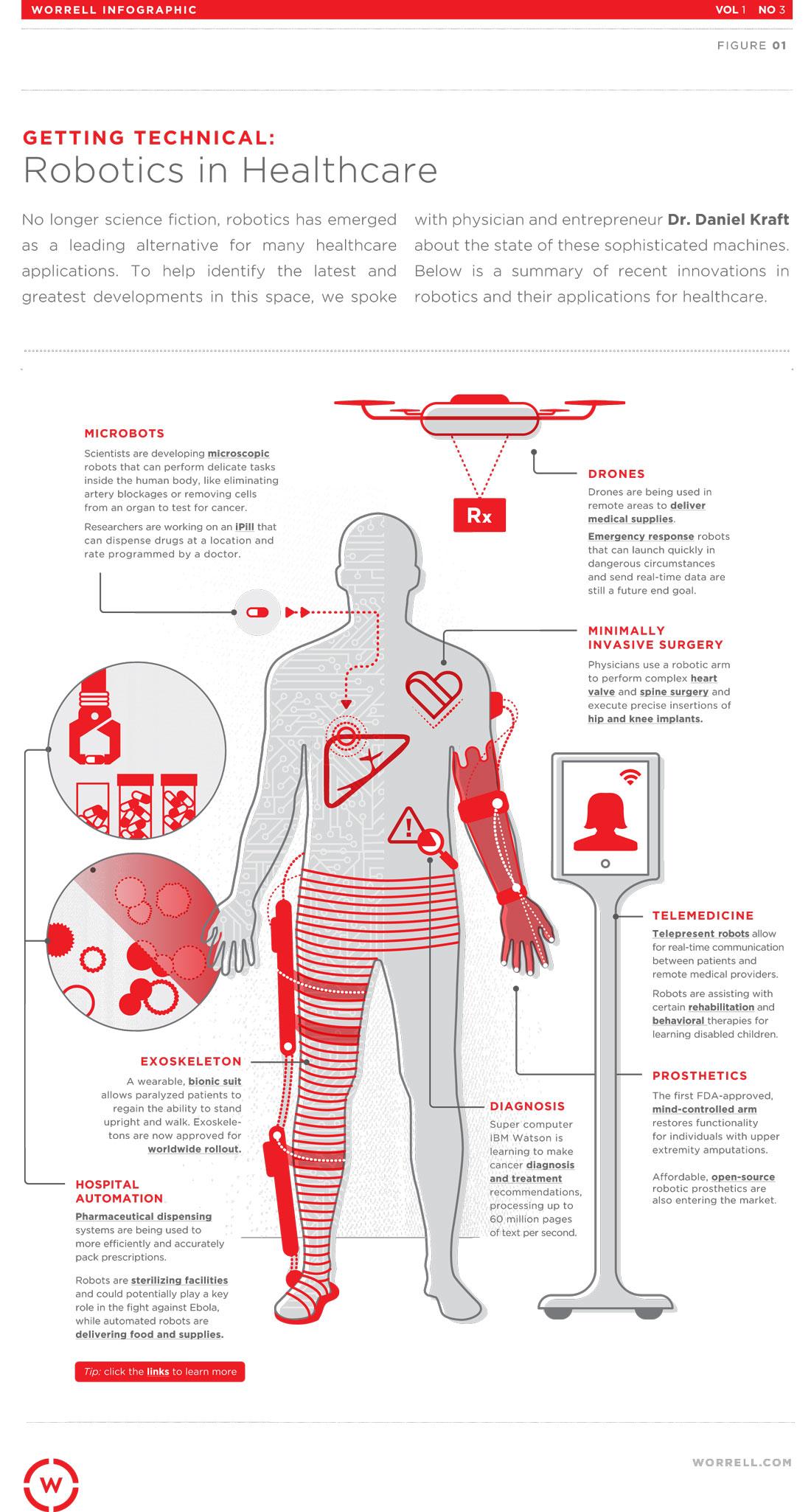 telemedicine vast potential and increased efficiency