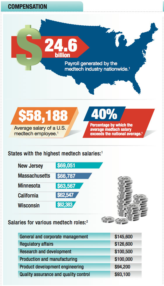 medtech salaries, medtech compensation, which states offer highest medtech salaries, which medtech positions pay the most