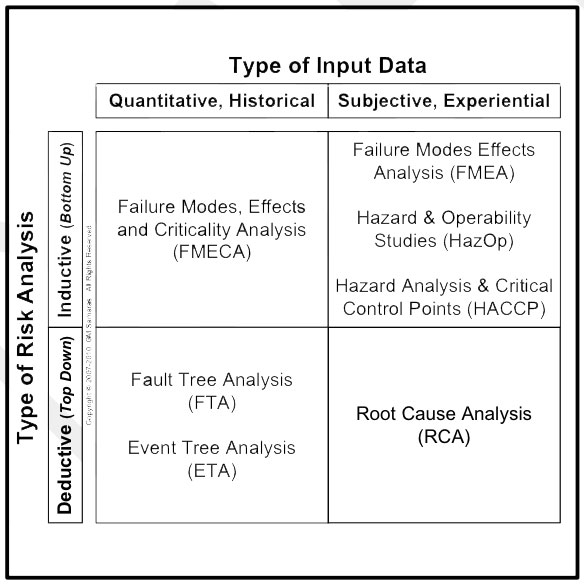Examples Of Risk Analysis Tools