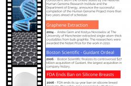 Celebrating 40 Years: 2000s Medtech Milestones