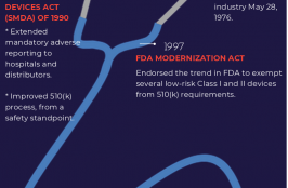 The Evolution of Medical Device Regulation in the US