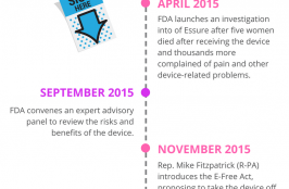 Did FDA Miss the Mark on the Essure Controversy?