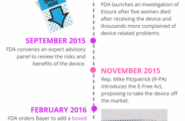 FDA Received 6,000 Reports About Essure in 2018