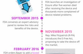 FDA Update: Ongoing Essure Surveillance