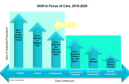 Get Ready for These 4 Medtech Shifts