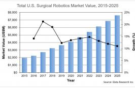 Is an R&D Race Driving the Surgical Robotics Market?