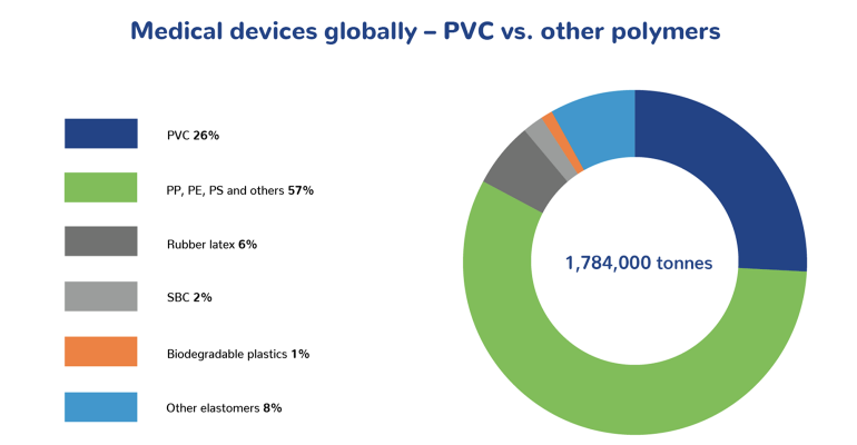 chart showing use of PVC versus other polymers in medical applications