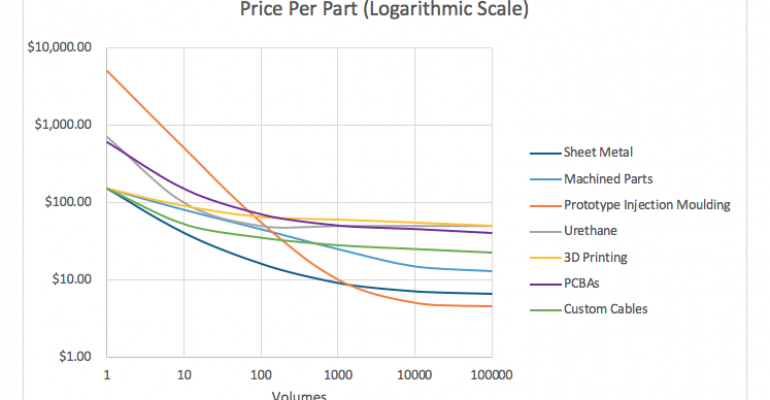 Are Your Volume-Saving Price Predictions Reasonable?
