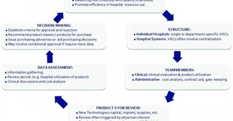 Strategies for Medical Device Manufacturers to Address Hospital Value Analysis