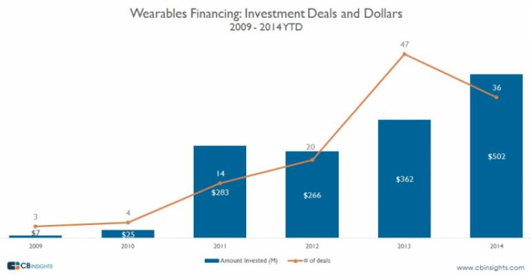 Report: Wearables Funding Hits Record High in 2014