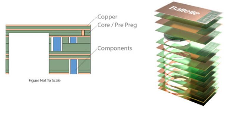 Trends in Medical Electronics Design and Miniaturization