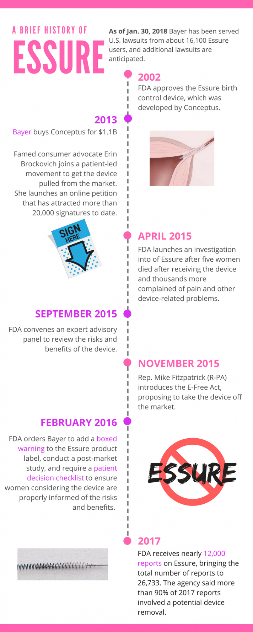 Did Fda Miss The Mark On The Essure Controversy Mddi Online