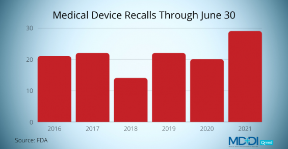 Medical Device Recalls Were up in the First Half of 2021