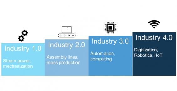 Is Industry 4.0 Right for Your Business?