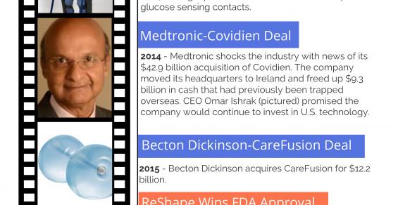 Celebrating 40 Years: 2010s Medtech Milestones