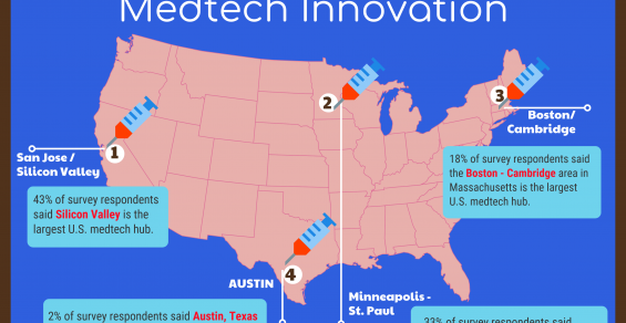 Silicon Valley Outranks Twin Cities as Top US Medtech Hub in Reader Survey