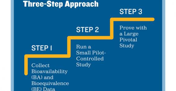 Three Steps Toward a Successful Clinical Trial for a Combination Product