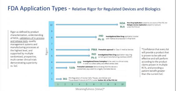 Pursuing a Path of Regulatory Rigor:  Taking Medtech, Regenerative Medicine to the Next Level