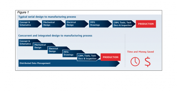 Boosting Medical Device Quality and Profitability via a Common Product Model