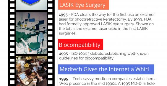 Celebrating 40 Years: 1990s Medtech Milestones