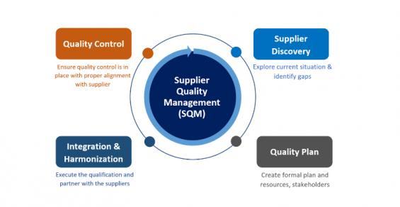 A Strategy for Supplier Quality Integration inMergers & Acquisitions