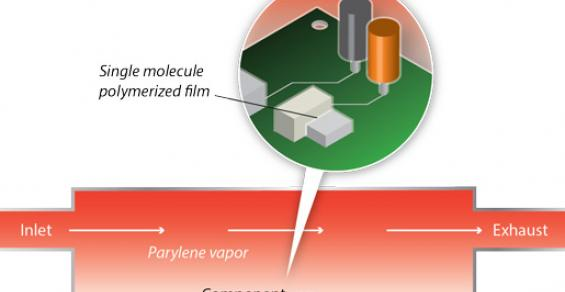 The Benefits of Parylene Deposition for Implantable Medical Devices